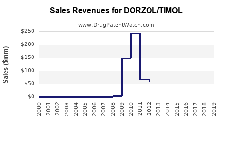 Drug Sales Revenue Trends for DORZOL/TIMOL