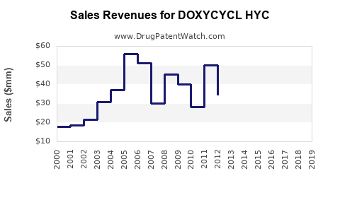 Drug Sales Revenue Trends for DOXYCYCL HYC