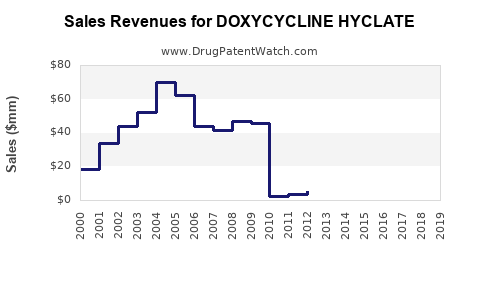 Drug Sales Revenue Trends for DOXYCYCLINE HYCLATE