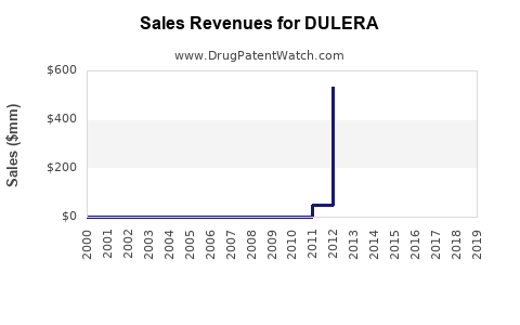Drug Sales Revenue Trends for DULERA
