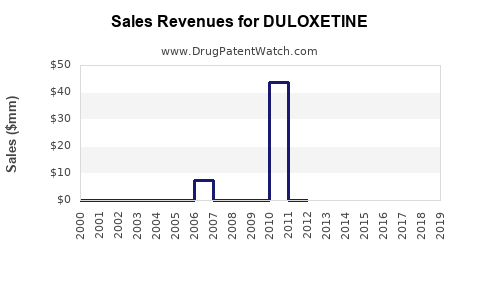 Drug Sales Revenue Trends for DULOXETINE