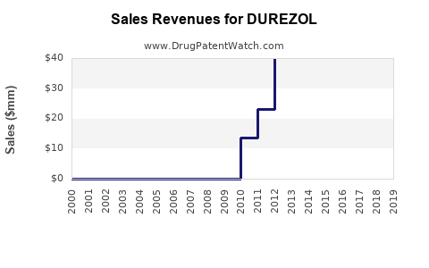 Drug Sales Revenue Trends for DUREZOL