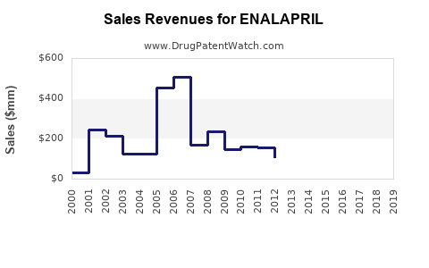 Drug Sales Revenue Trends for ENALAPRIL