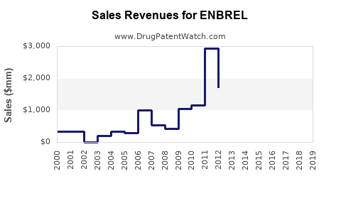 Drug Sales Revenue Trends for ENBREL