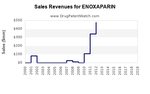 Drug Sales Revenue Trends for ENOXAPARIN