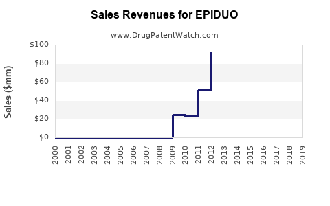 Drug Sales Revenue Trends for EPIDUO