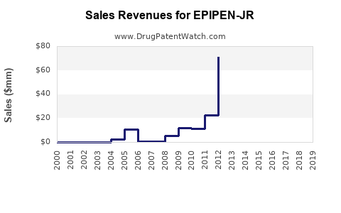 Drug Sales Revenue Trends for EPIPEN-JR