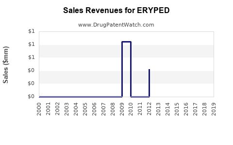 Drug Sales Revenue Trends for ERYPED