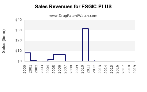 Drug Sales Revenue Trends for ESGIC-PLUS