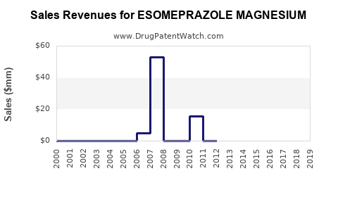 Drug Sales Revenue Trends for ESOMEPRAZOLE MAGNESIUM
