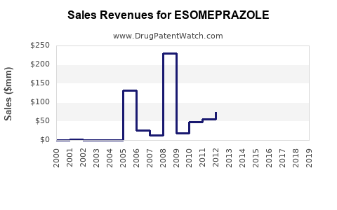 Drug Sales Revenue Trends for ESOMEPRAZOLE