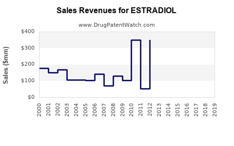Drug Sales Revenue Trends for ESTRADIOL