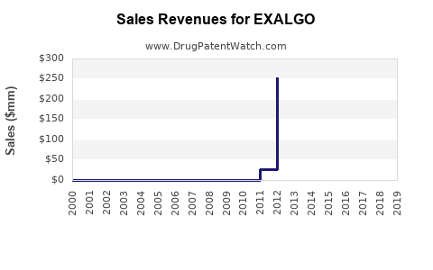 Drug Sales Revenue Trends for EXALGO