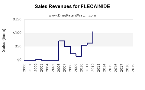 Drug Sales Revenue Trends for FLECAINIDE