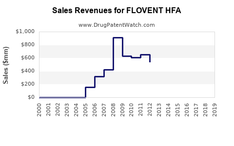 Drug Sales Revenue Trends for FLOVENT HFA