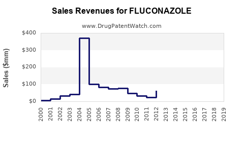 Drug Sales Revenue Trends for FLUCONAZOLE