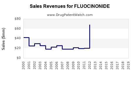 Drug Sales Revenue Trends for FLUOCINONIDE