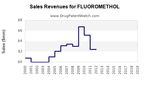 Drug Sales Revenue Trends for FLUOROMETHOL