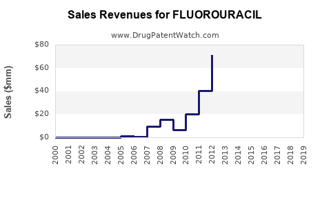 Drug Sales Revenue Trends for FLUOROURACIL