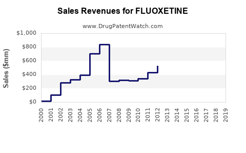 Drug Sales Revenue Trends for FLUOXETINE