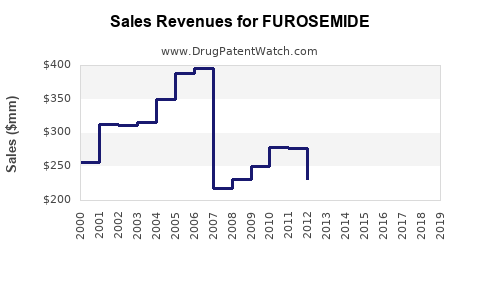Drug Sales Revenue Trends for FUROSEMIDE