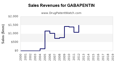 Drug Sales Revenue Trends for GABAPENTIN