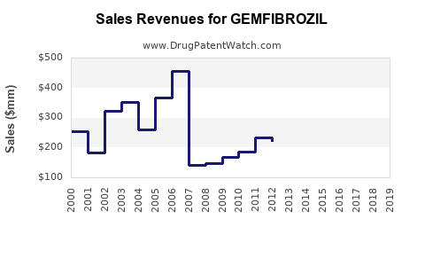 Drug Sales Revenue Trends for GEMFIBROZIL