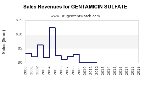 Drug Sales Revenue Trends for GENTAMICIN SULFATE