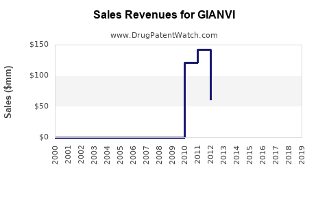 Drug Sales Revenue Trends for GIANVI