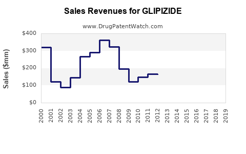 Drug Sales Revenue Trends for GLIPIZIDE