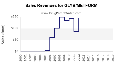 Drug Sales Revenue Trends for GLYB/METFORM