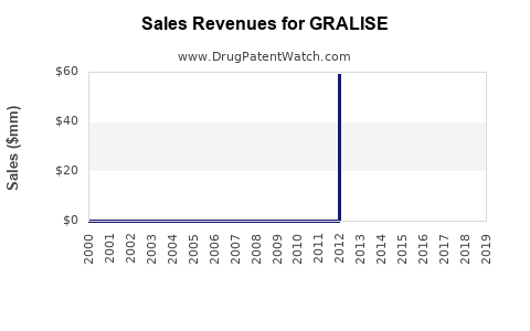 Drug Sales Revenue Trends for GRALISE