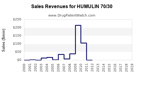 Drug Sales Revenue Trends for HUMULIN 70/30