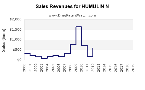 Drug Sales Revenue Trends for HUMULIN N