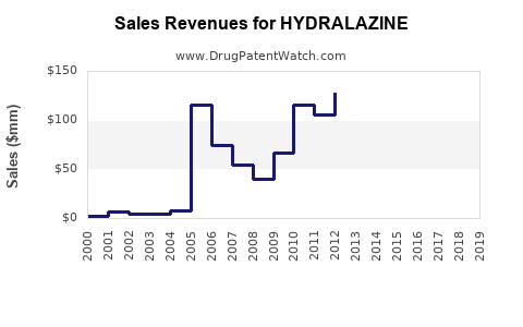 Drug Sales Revenue Trends for HYDRALAZINE