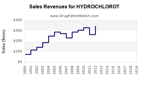Drug Sales Revenue Trends for HYDROCHLOROT