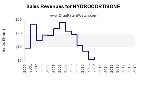 Drug Sales Revenue Trends for HYDROCORTISONE