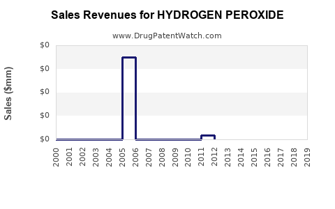 Drug Sales Revenue Trends for HYDROGEN PEROXIDE