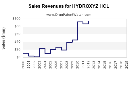 Drug Sales Revenue Trends for HYDROXYZ HCL