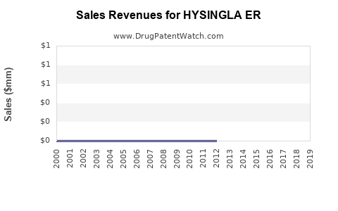 Drug Sales Revenue Trends for HYSINGLA ER