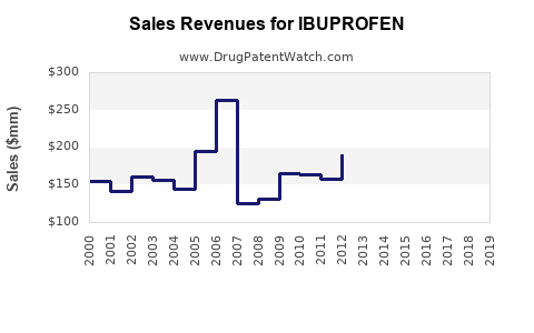 Drug Sales Revenue Trends for IBUPROFEN