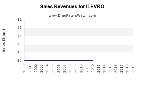 Drug Sales Revenue Trends for ILEVRO