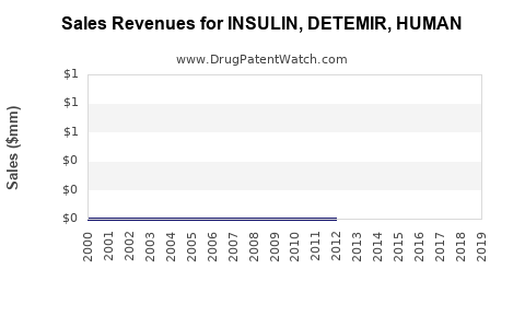 Drug Sales Revenue Trends for INSULIN, DETEMIR, HUMAN
