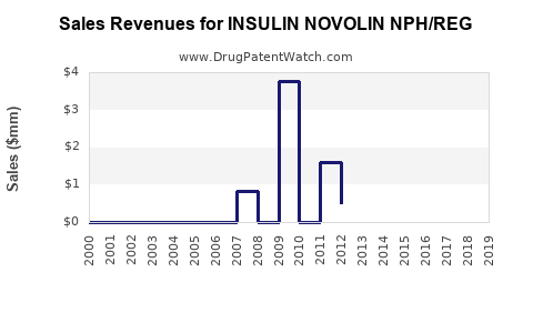 Drug Sales Revenue Trends for INSULIN NOVOLIN NPH/REG