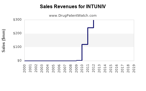 Drug Sales Revenue Trends for INTUNIV