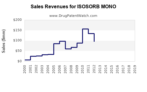 Drug Sales Revenue Trends for ISOSORB MONO