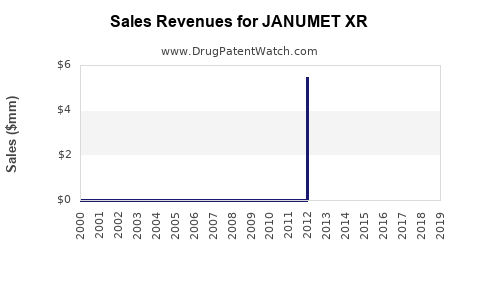 Drug Sales Revenue Trends for JANUMET XR