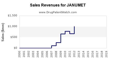 Drug Sales Revenue Trends for JANUMET