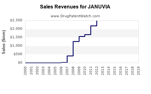 Drug Sales Revenue Trends for JANUVIA