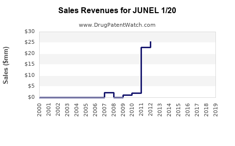 Drug Sales Revenue Trends for JUNEL 1/20